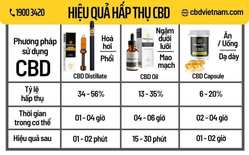 hieu-qua-hap-thu-cbd-qua-cac-phuong-phap-su-dung